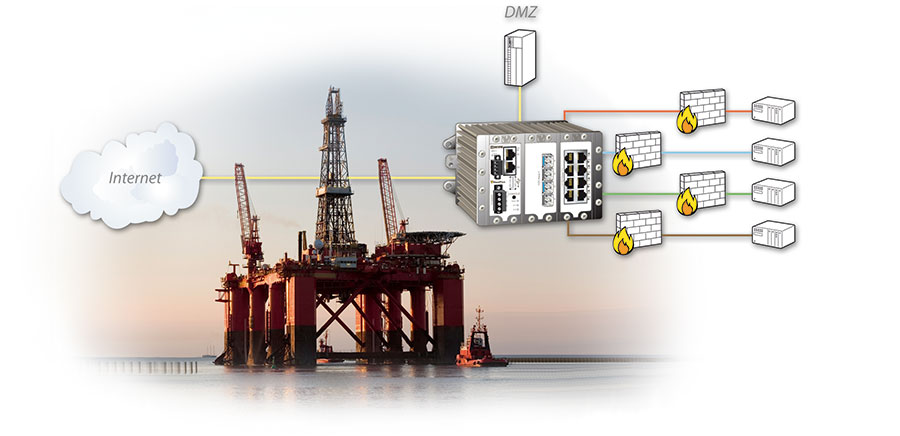 Network solutions for Oil&Gas by Westermo